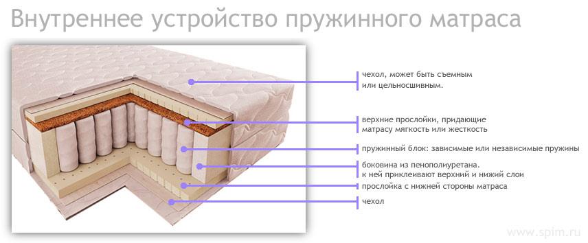 Строение ортопедического пружинного матраса